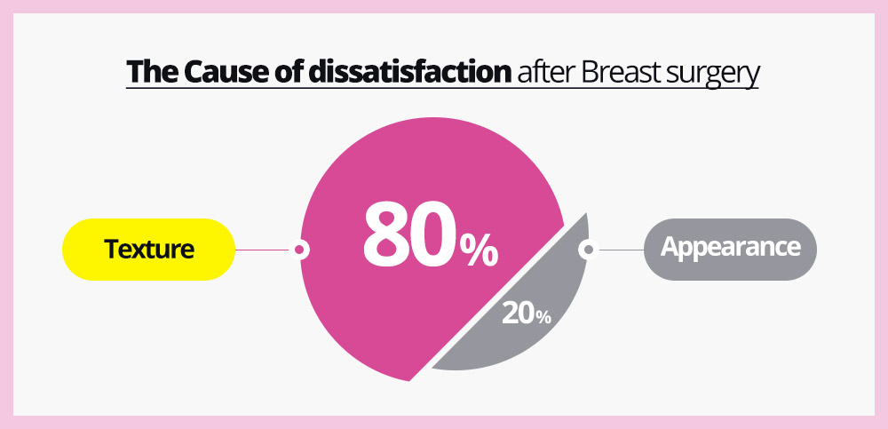 The Cause of dissatisfaction after Breast surgery - Texture : 80%, Appearance : 20%